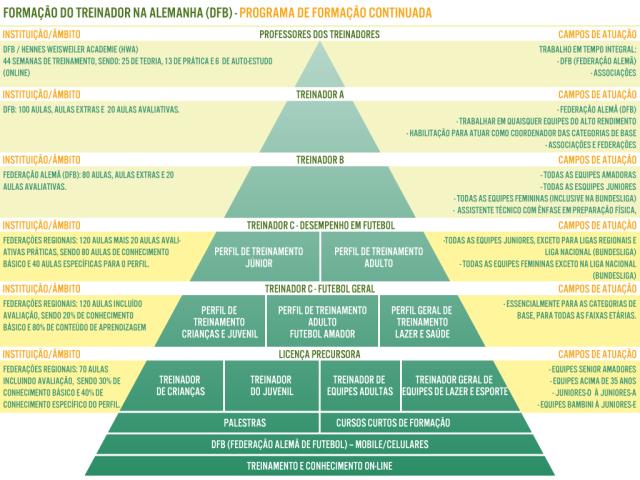 Parte do trabalho coordenado para a Universidade do Futebol em 2012 sobre o processo de qualificação profissional no futebol europeu.